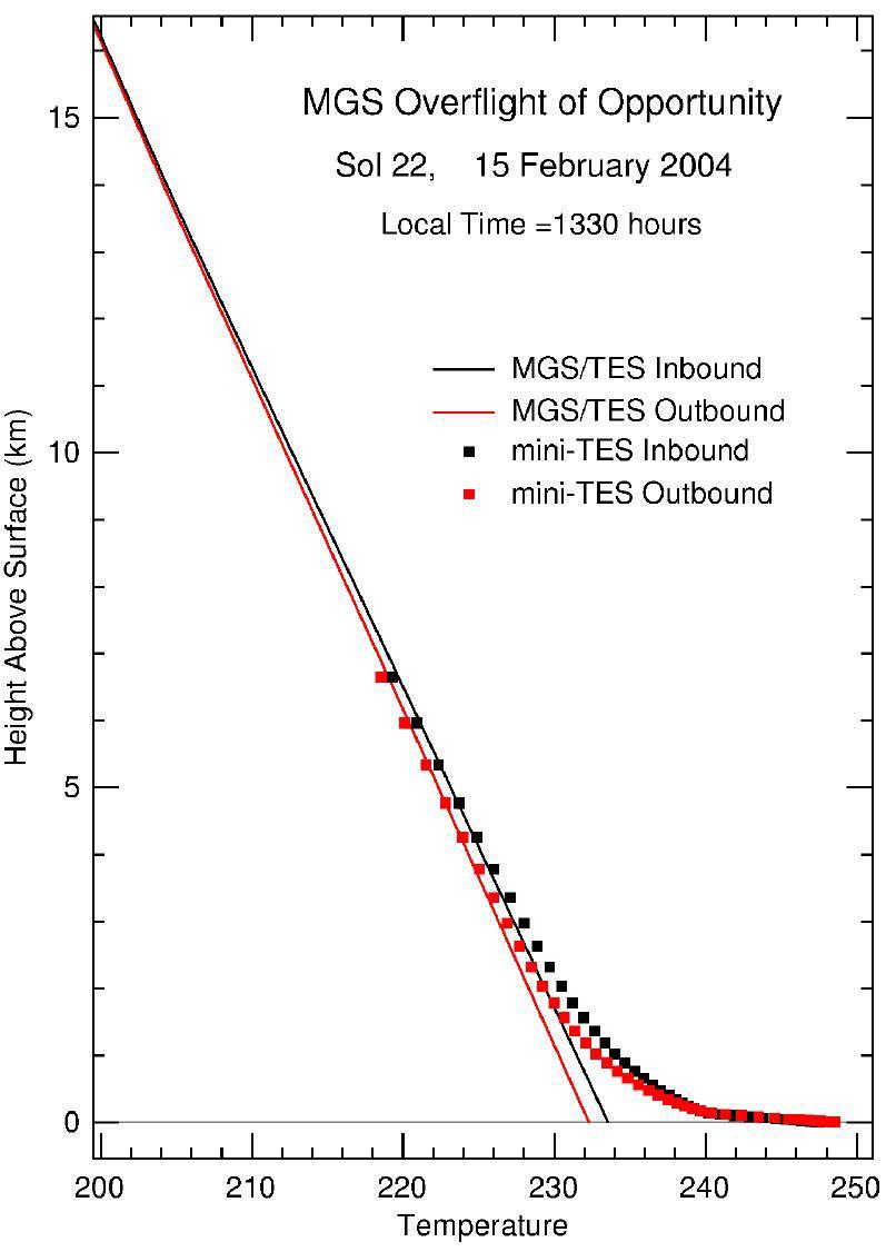 3td_mars_temperature. NASA/JPL/Goddard/ASU/Cornell