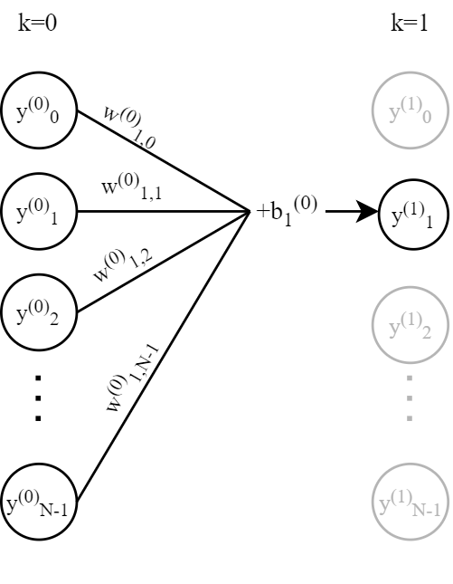 A layer in the network