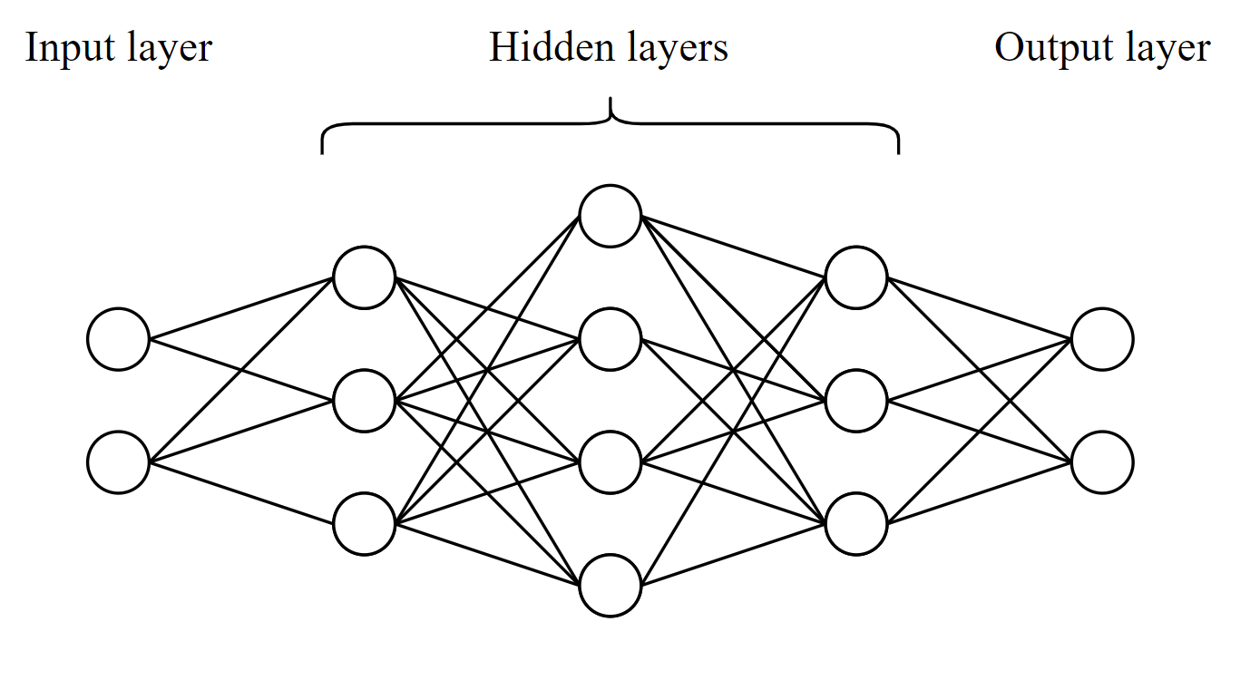 Not fully Connected Neural Network